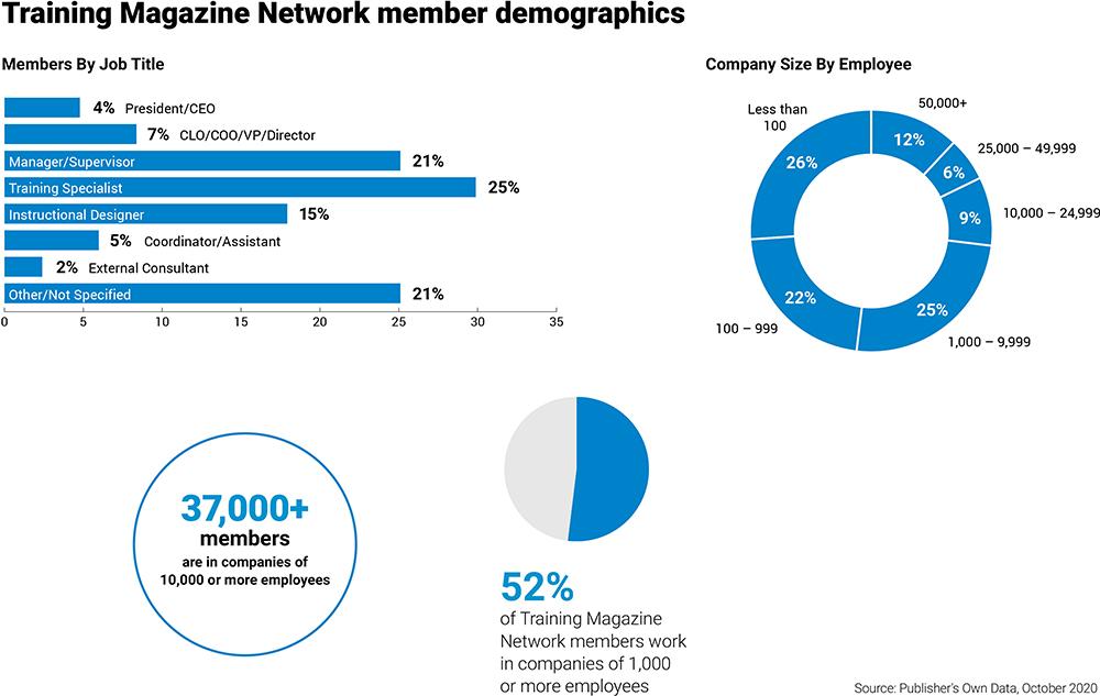 TRG - Audience Demographics